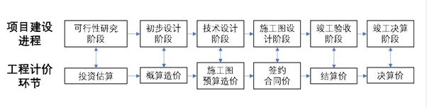 工程计价的概念和特征第1张-中国招标采购平台_中标公告,工程项目信息【火标招标网】