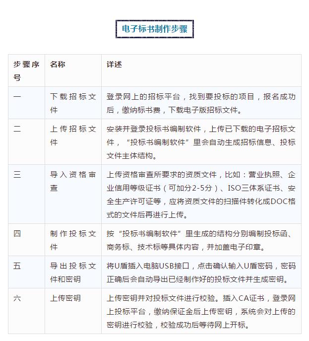 6步学会制作电子投标书第2张-中国招标采购平台_中标公告,工程项目信息【火标招标网】